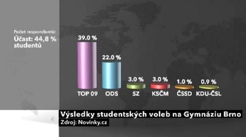 Výsledky studentských voleb na Gymnáziu Brno