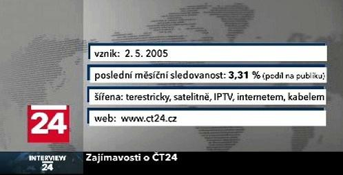 Fakta o ČT24