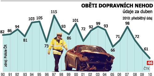 Dubnová statistika dopravních nehod