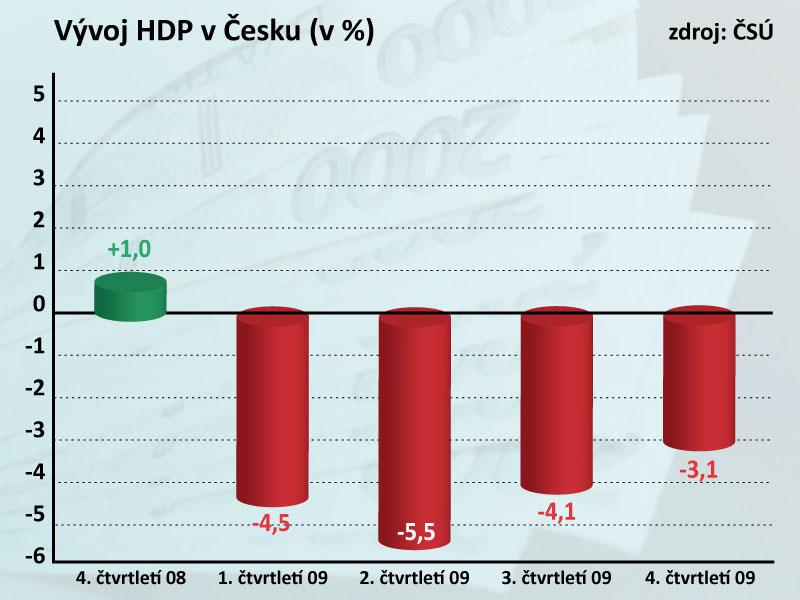 Čtvrtletní vývoj české ekonomiky