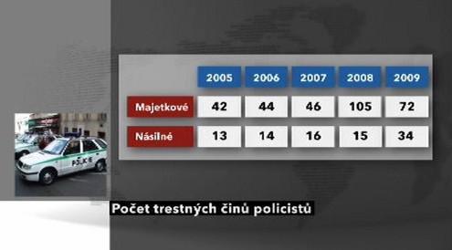 Počet trestných činů policistů