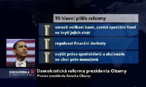 Regulace finančního sektoru v USA