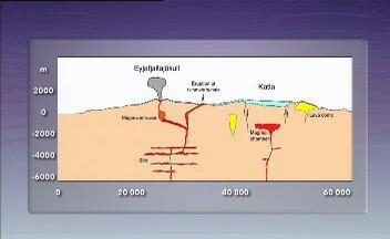 Propojení vulkánů Eyjafjallajökull a Katla