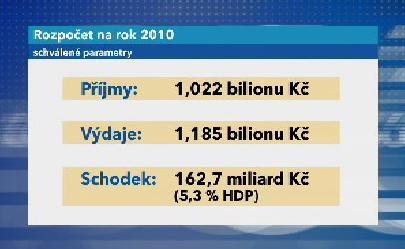 Rozpočet na rok 2010