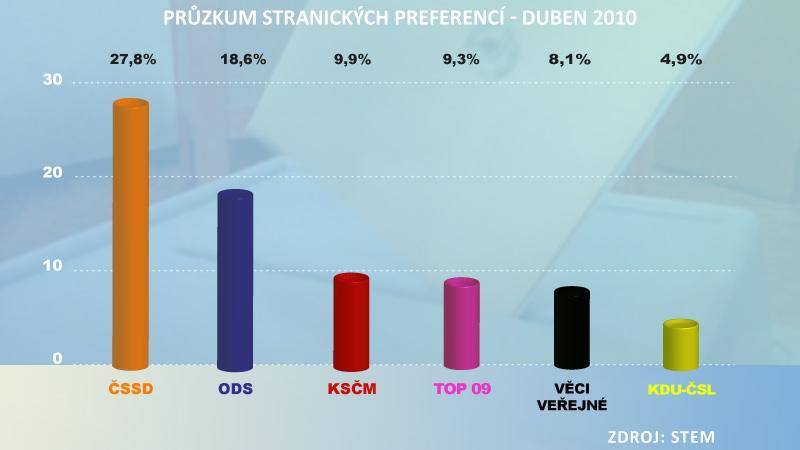 Průzkum stranických preferencí duben 2010