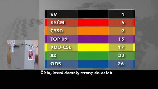 Čísla stran do voleb