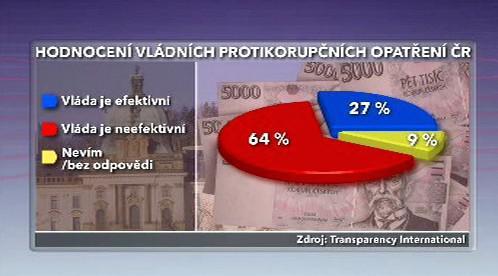 Hodnocení vládních protikorupčních opatření