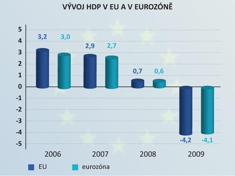 Vývoj HDP v EU a v eurozóně
