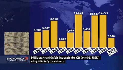 Příliv zahraničních investic do ČR