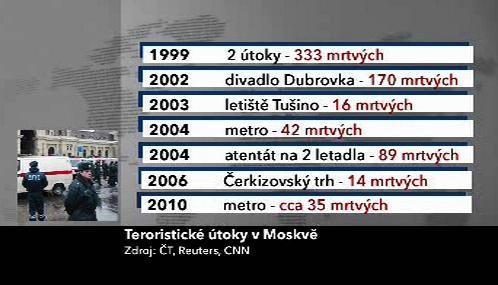 Teroristické útoky v Moskvě
