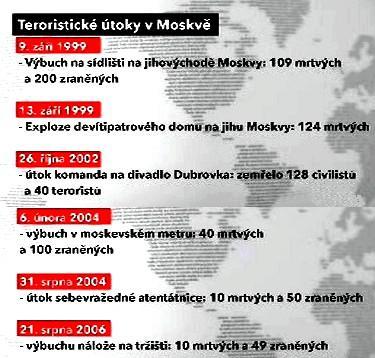 Útoky v Moskvě