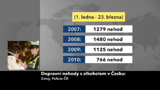 Statistika nehod zaviněných alkoholem