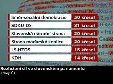 Rozdělení poslaneckých mandátů ve slovenském parlamentu