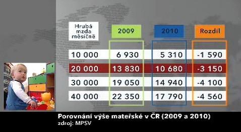 Výše mateřské v roce 2009 a 2010