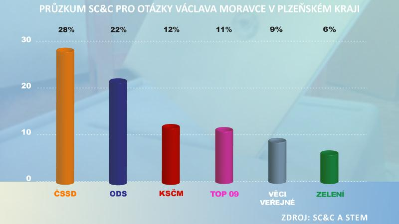 Volební průzkum pro OVM Plzeňský kraj
