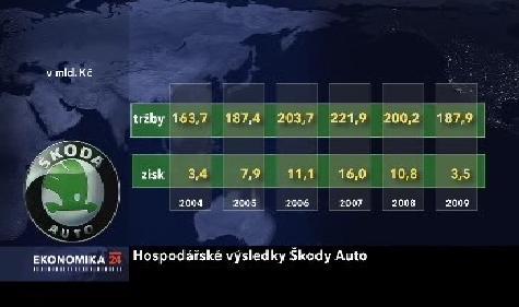 Vývoj zisků a tržeb Škody Auto