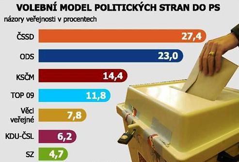 Volební model politických stran do PS
