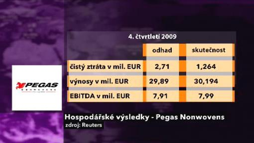 Výsledky Pegas Nonwovens ve 4. kvartálu
