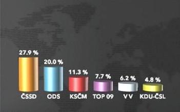 Stranické preference v březnu 2010