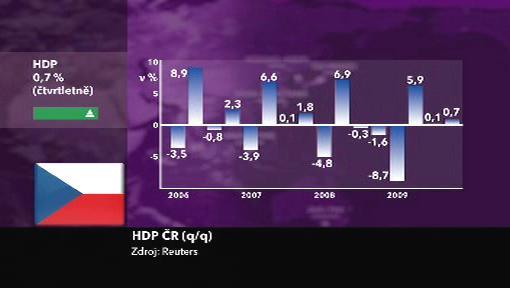 Čtvrletní vývoj českého HDP