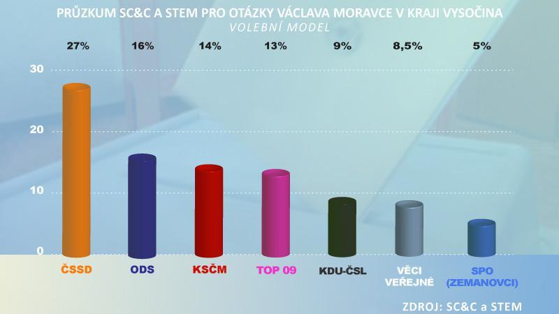 Volební průzkum pro OVM kraj Vysočina