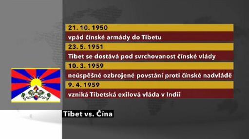 Tibet vs. Čína