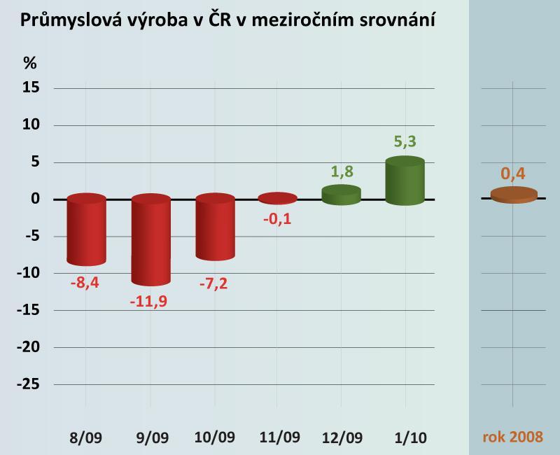 Průmyslová výroba v meziročním srovnání