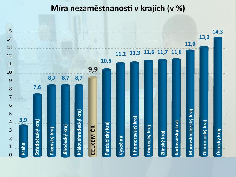Nezaměstnanost v krajích - únor