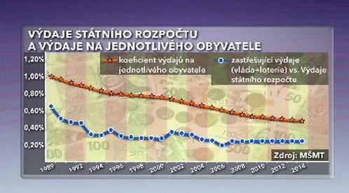 Výdaje státu na český sport