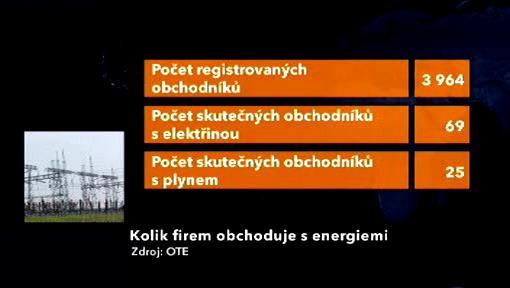Firmy obchodující s energií v Česku