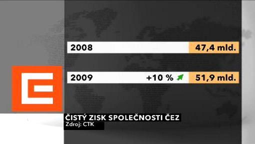 Čistý zisk společnosti ČEZ