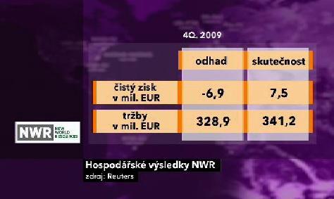 Hospodářské výsledky NWR
