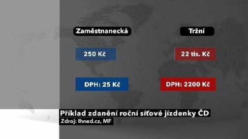 Příklad zdanění roční síťové jízdenky ČD