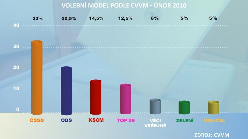 Volební model podle CVVM únor 2010