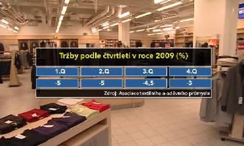 Tržby v textilním průmyslu klesají