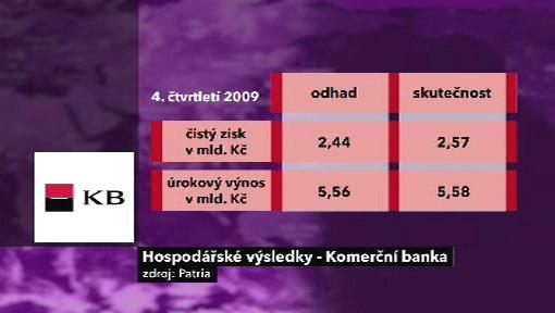Výsledky KB