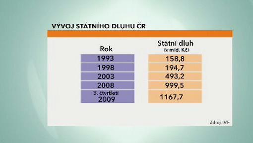Vývoj státního dluhu ČR
