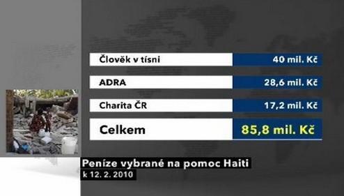 Peníze vybrané na pomoc Haiti ke 12. 2. 2010