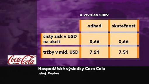Výsledky Coca-Coly