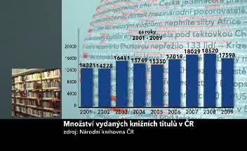 Množství vydaných knih v ČR