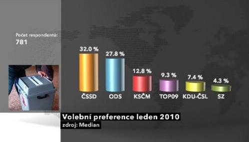 Volební průzkum Medianu
