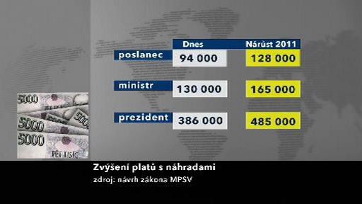 Zvýšení platů ústavních činitelů