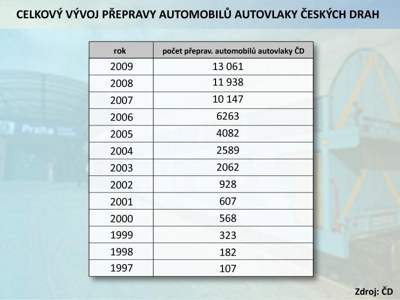 Celkový vývoj přepravy automobilů autovlaky ČD