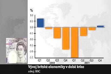 Vývoj ekonomiky VB