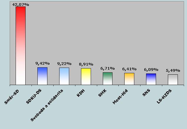 Slovenské volební preference podle MVK