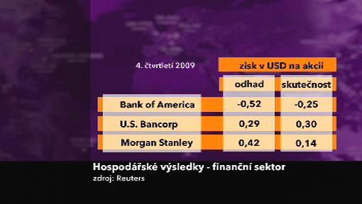 Výsledky amerických bank