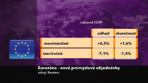 Evropské průmyslové zakázky