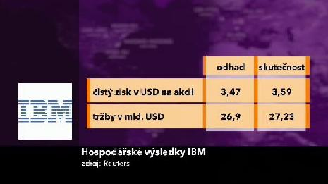 Hospodářské výsledky IBM