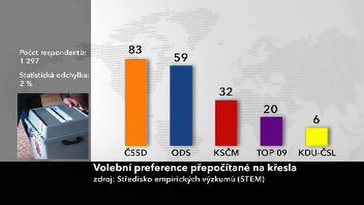 Preference v lednu 2010