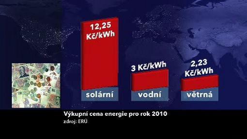 Výkupní cena energie pro rok 2010